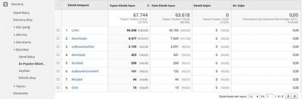 google analytics etkinlik takibi
